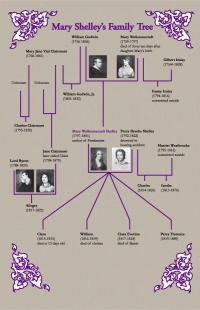 Árbol genealógico de la familia de Mary Shelley